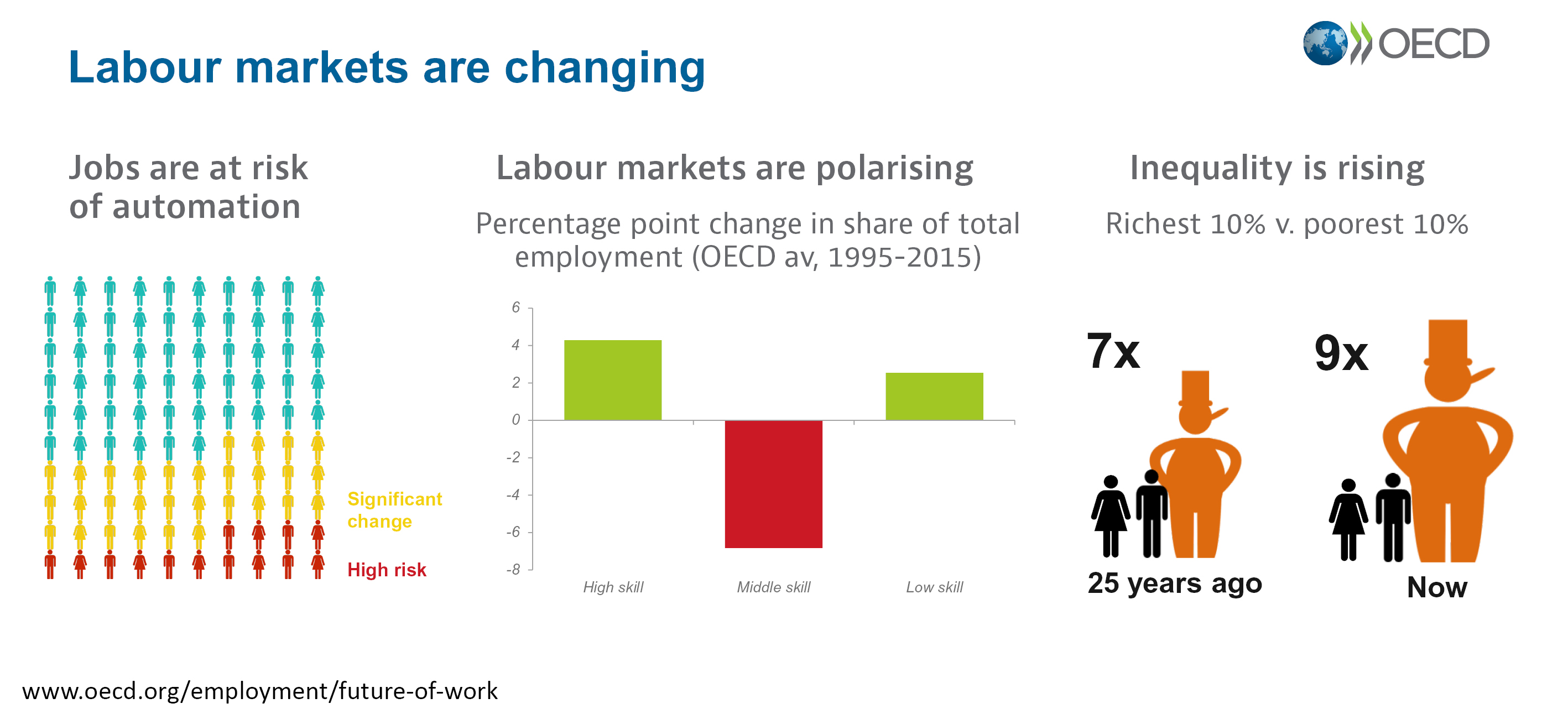 FoW - labour markets are changing  infographic-horizontal-new-modified.jpg